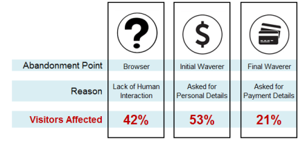 Illustration of how to analyze online booking abandonment points