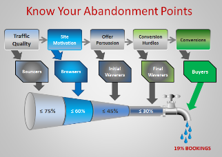 Online Booking Abandonment Points