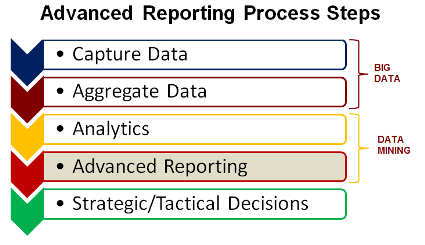 Details of the Advanced Reporting Process