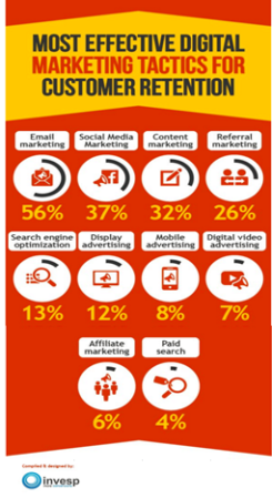 Personalized email campaigns are effective at travel customer retention