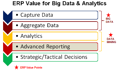 Travel ERP is a change agent for Big Data & Analytics