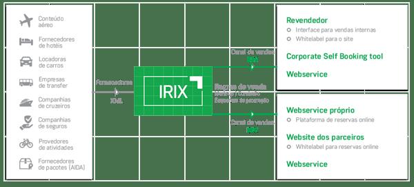 IRIX diagram PT1