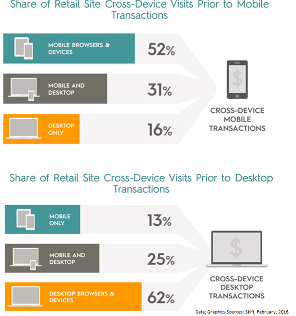 Mobile transactions in the travel industry are increasing based on cross-device useage.