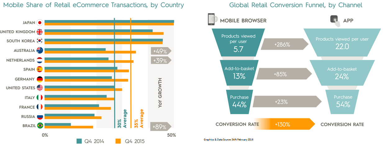 Mobile travel apps outperform mobile browsers at every stage of the sales funnel.
