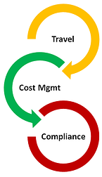 travel management companies deliver three values: travel, cost management and compliance.