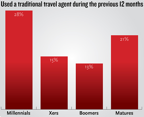 Travel Agents win Millennial business by combining travel expertise with convenience.