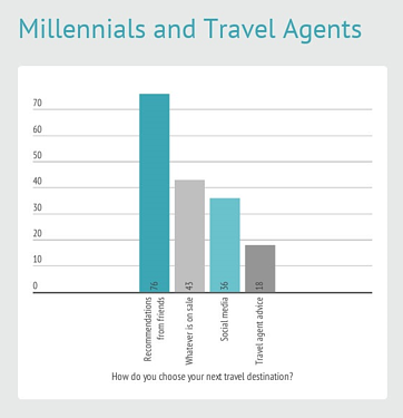 Millenial travelers want travel agents to be trusted advisors.