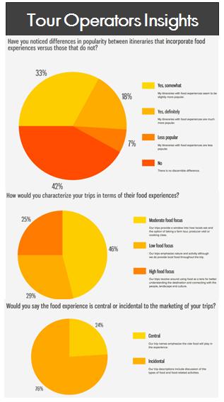 Tour Operator survey shows marketing key to food tourism success