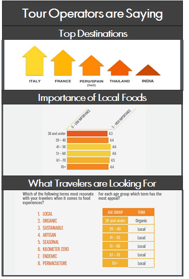 Tour Operator survey shows food tourism top destinations and preferences