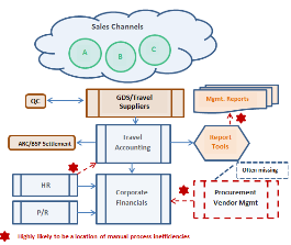 travel ERP system