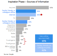 Sources of traveler information during the travel life cycle