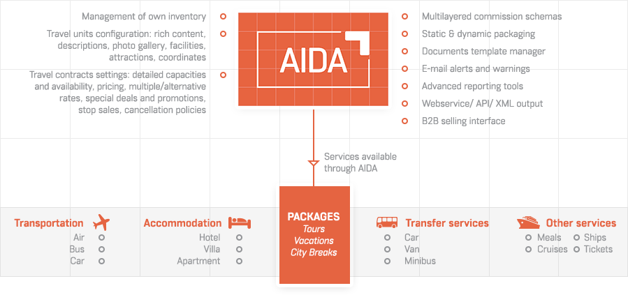 Dcs plus inventory management system for tour operators aida inventory and distribution solution provides travel agencies two types of packaging options ccuart Choice Image