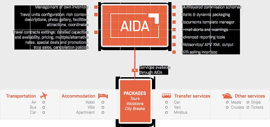 dcs plus | Inventory management system for tour operators