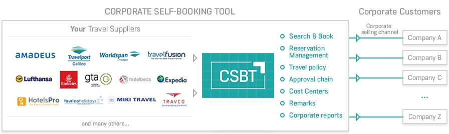 CSBT Corporate Booking Tool