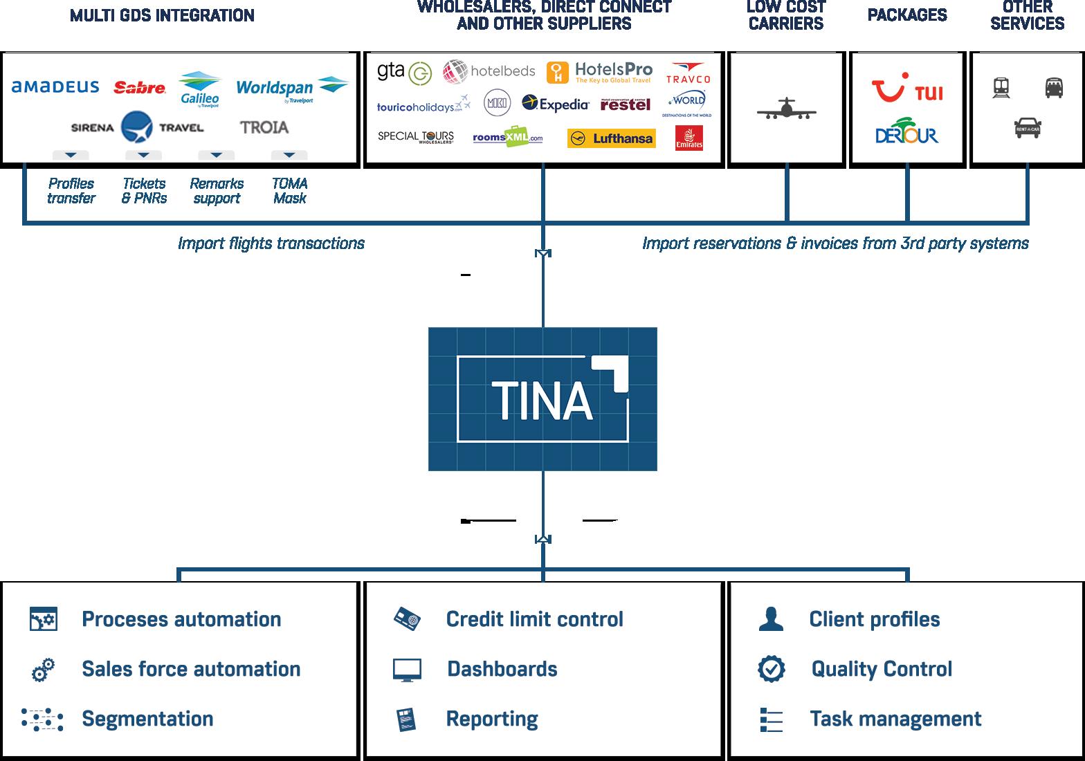 scheme_TINA_small