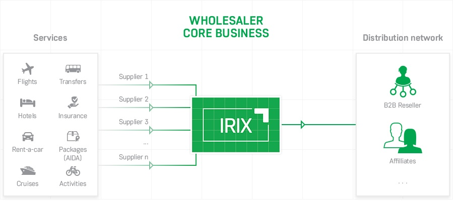 solution-for-wholesaler