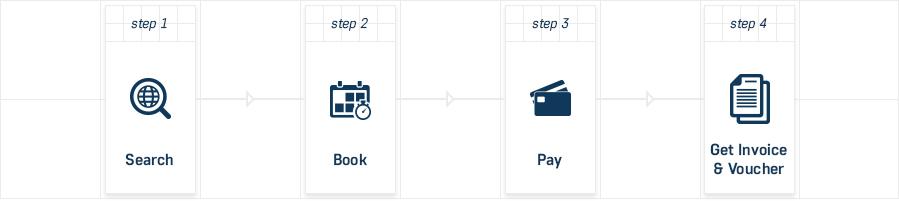 PCOs -Steps