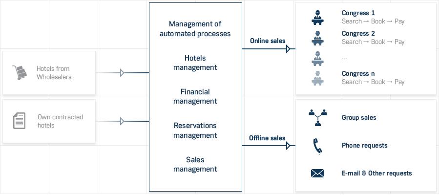 PCOs-solution-diagram