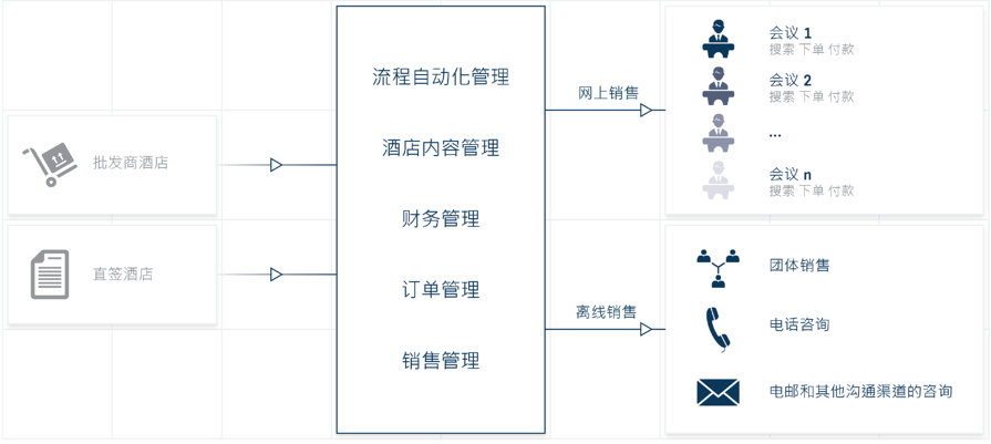 PCO diagram zh-hans