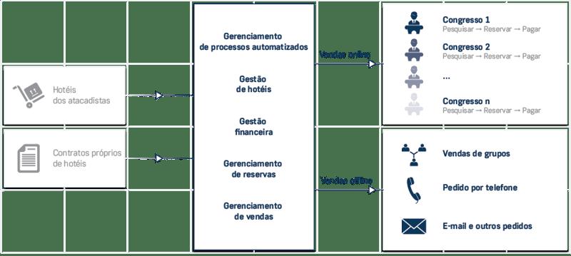 PCO diagram PT