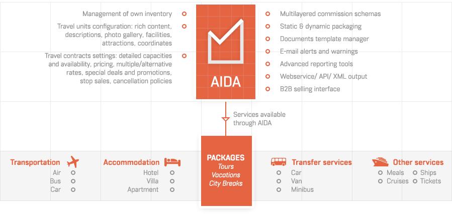 AIDA-tour-operator-solution.png