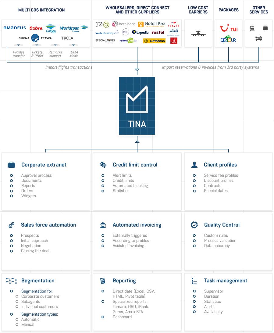 Diagram-TINA-features.png