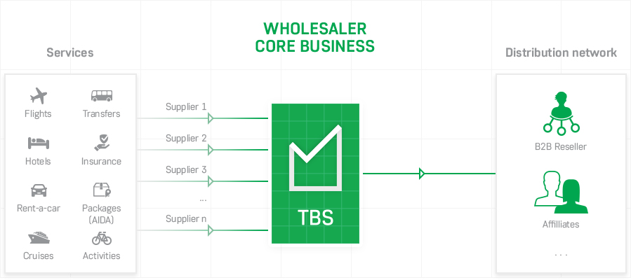 TBS-I-am-a-travel-wholesaler.png