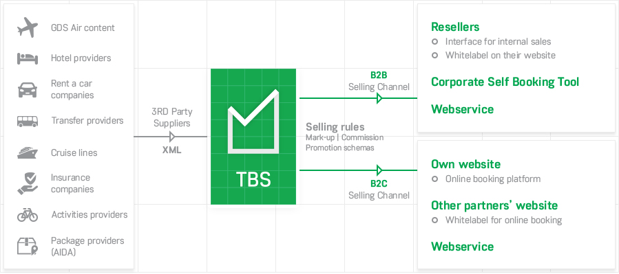TBS - Travel Booking Engine