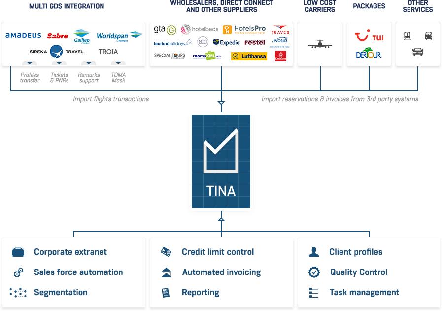 TINA-workflow