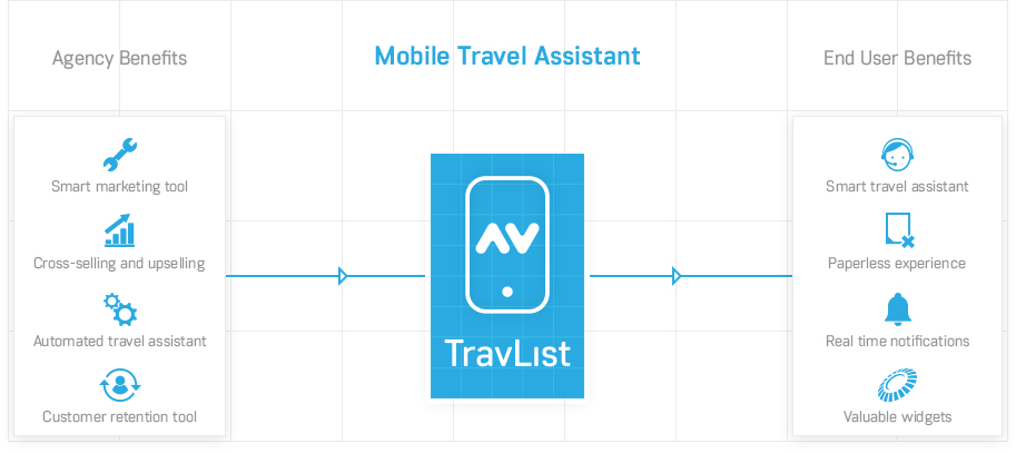 TravList, mobile app