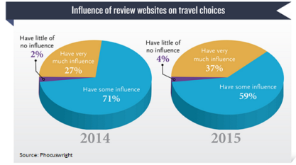 The review Influence of Travel Sites is steadily increasing.