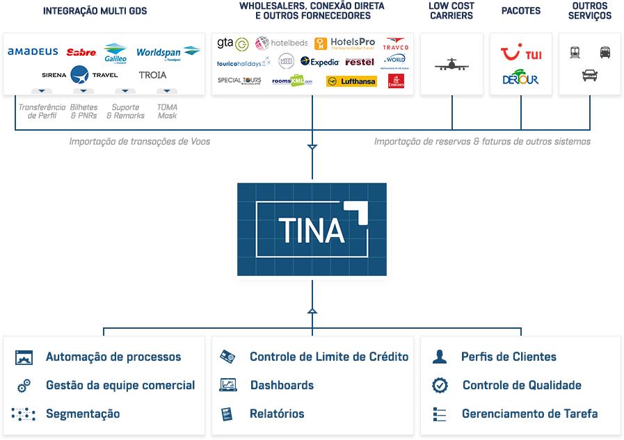 Schema TINA PT 1