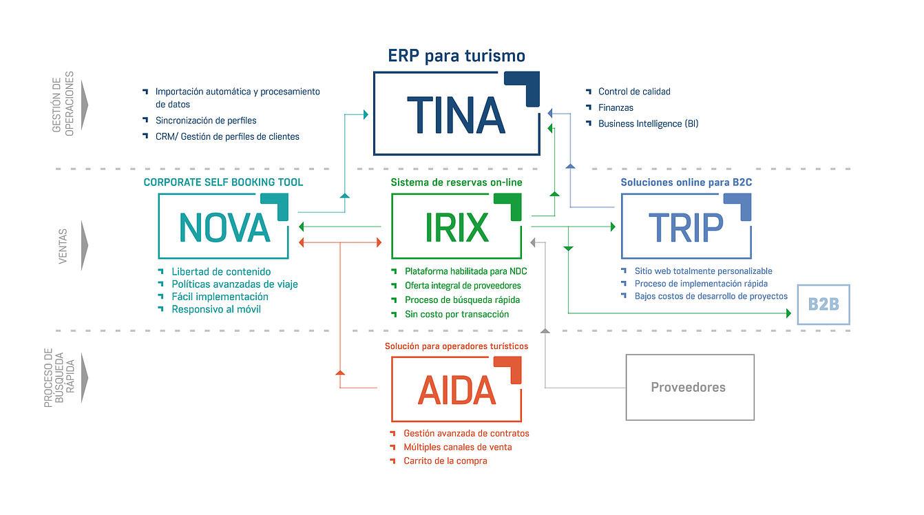 Soluciones integrales de software y soporte técnico para profesionales de viajes.