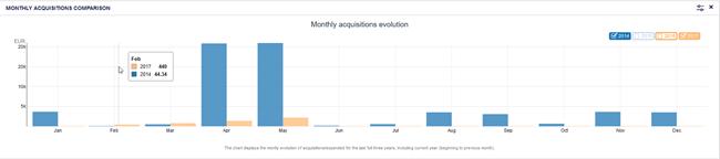 TINA report column chart