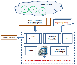 Overview of a travel industry ERP system