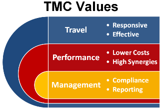 Travel Management Companies deliver client value in three areas