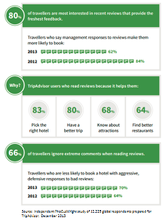 Online travel site review statistics show the strong influence of reviews on travel decisions.