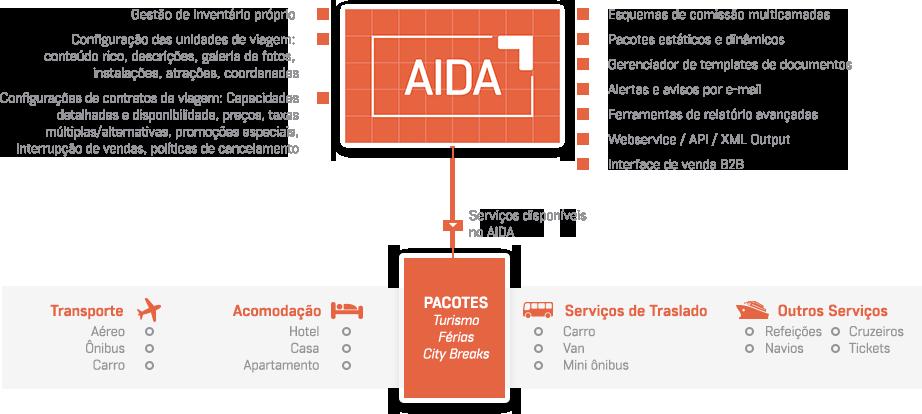 aida-pt