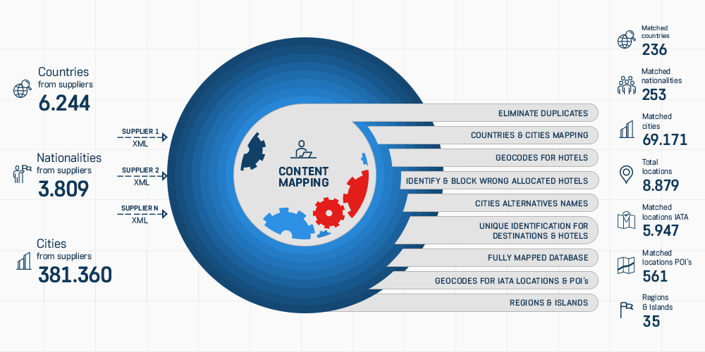 Content Mapping Stats