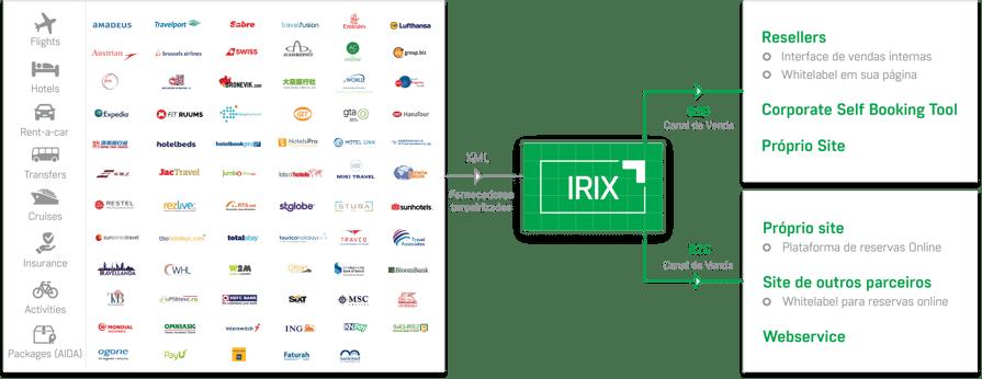 irix-pt