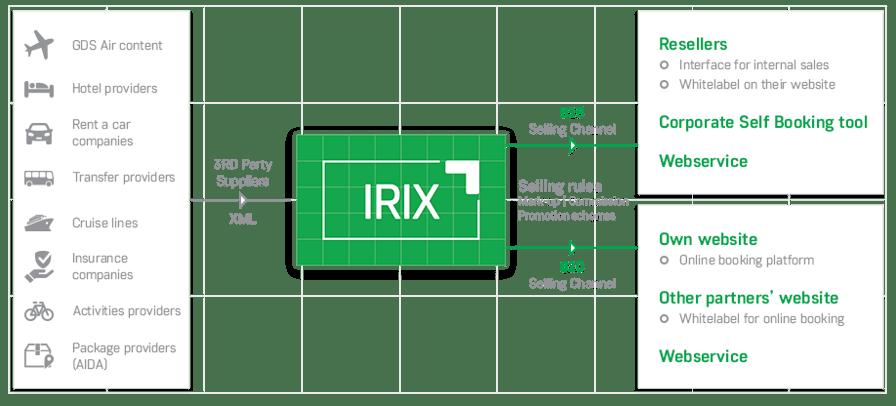 irix_schema.png