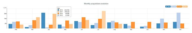 monthlt acquisitions evolution