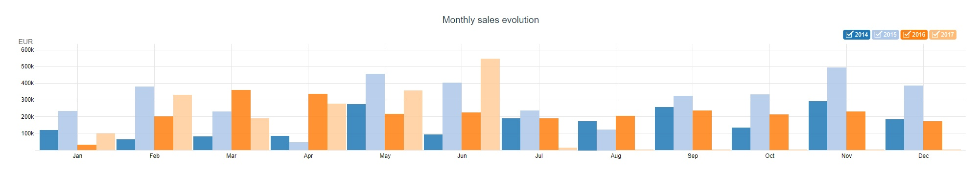 monthly sales evolution