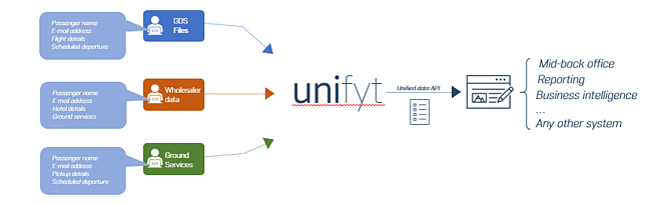 unifyt-diagram